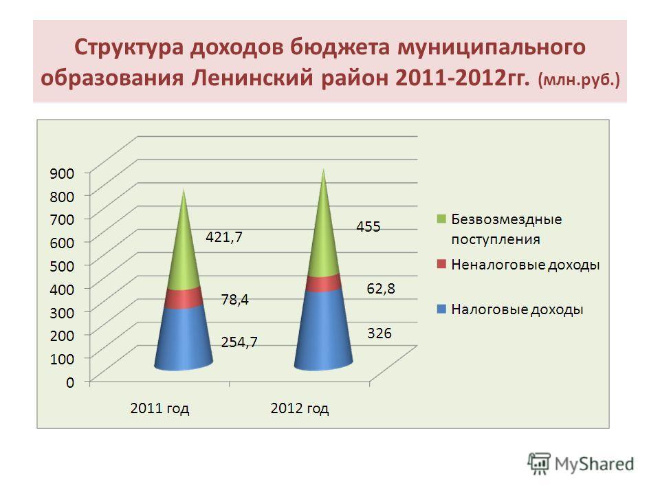Структура доходов бюджета муниципального образования Ленинский район 2011-2012гг. (млн.руб.)