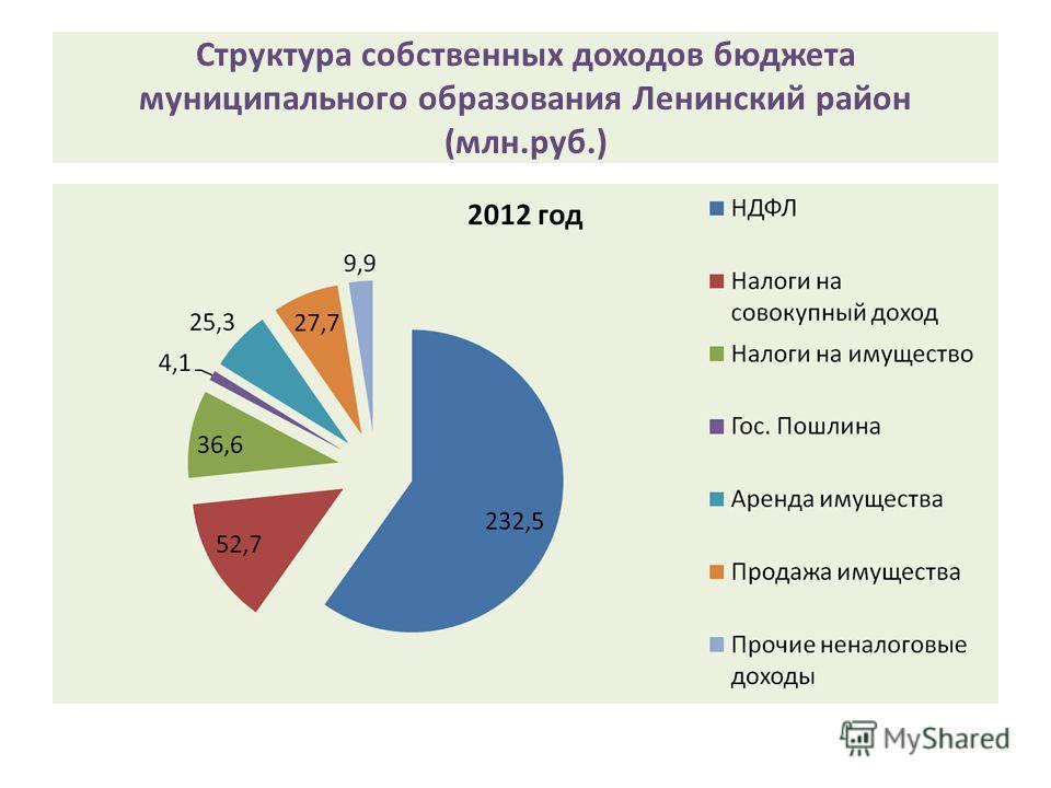 Структура собственных доходов бюджета муниципального образования Ленинский район (млн.руб.)