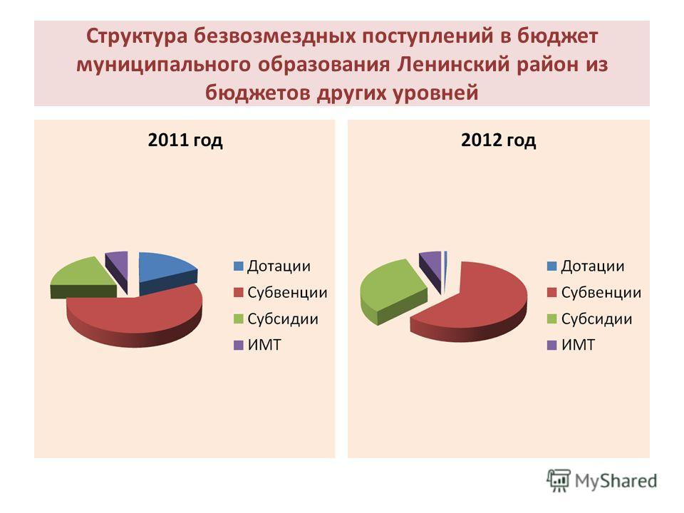 Структура безвозмездных поступлений в бюджет муниципального образования Ленинский район из бюджетов других уровней