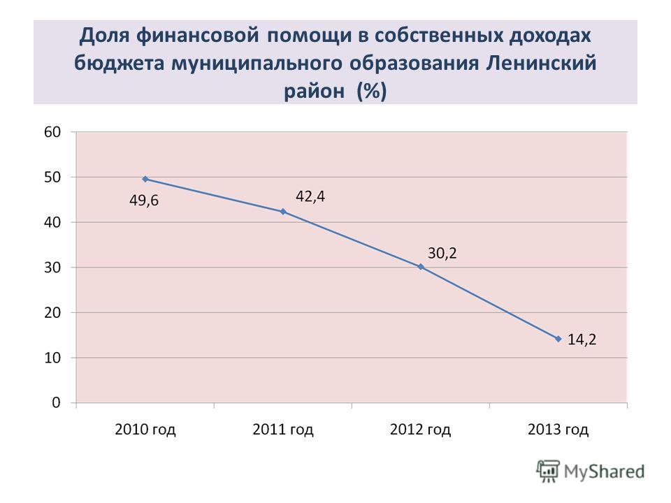 Доля финансовой помощи в собственных доходах бюджета муниципального образования Ленинский район (%)