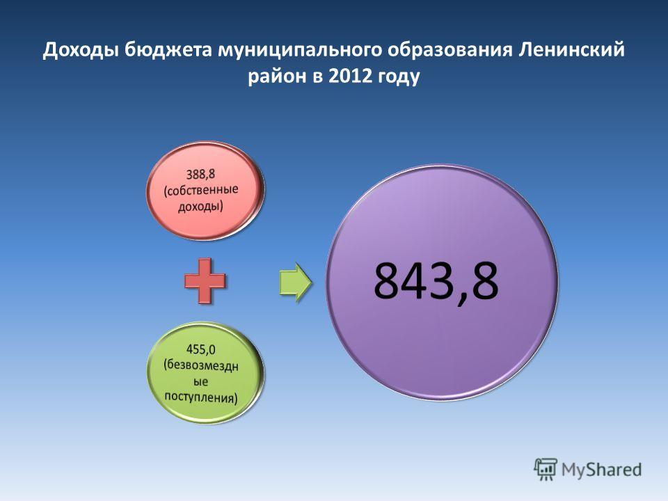 Доходы бюджета муниципального образования Ленинский район в 2012 году