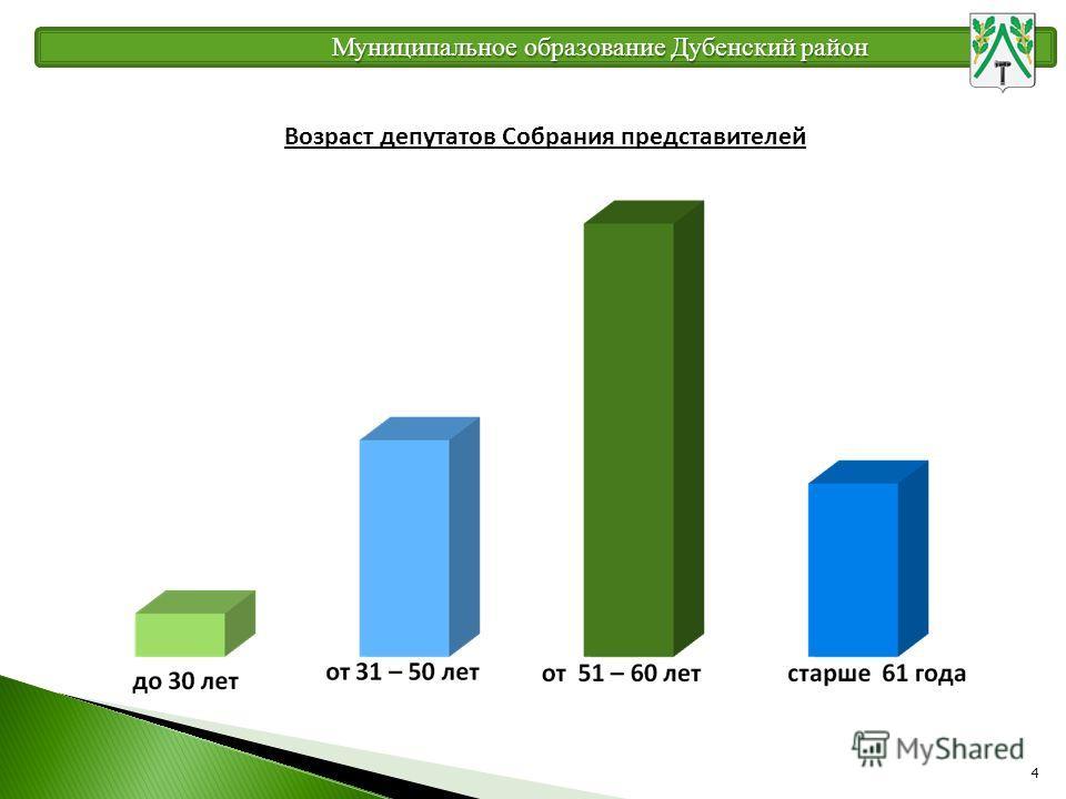 4 Муниципальное образование Дубенский район Возраст депутатов Собрания представителей