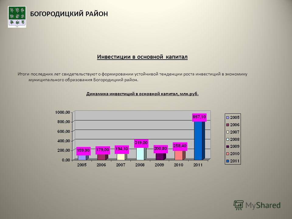 БОГОРОДИЦКИЙ РАЙОН Инвестиции в основной капитал Итоги последних лет свидетельствуют о формировании устойчивой тенденции роста инвестиций в экономику муниципального образования Богородицкий район. Динамика инвестиций в основной капитал, млн.руб.