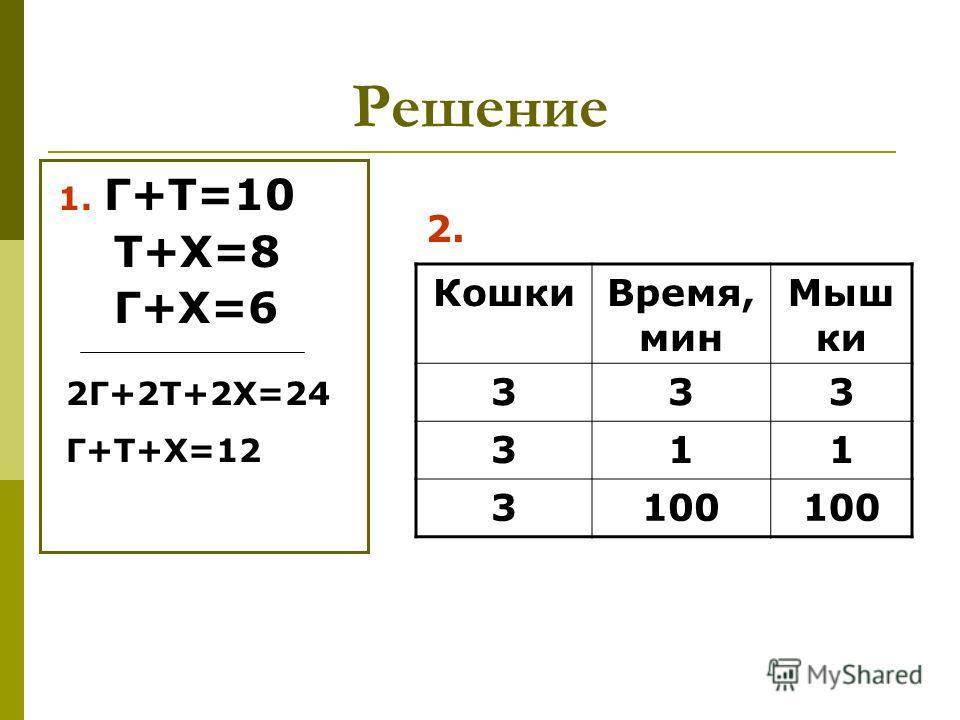 Решение 1. Г+Т=10 Т+Х=8 Г+Х=6 2Г+2Т+2Х=24 Г+Т+Х=12 КошкиВремя, мин Мыш ки 333 311 3100 2.