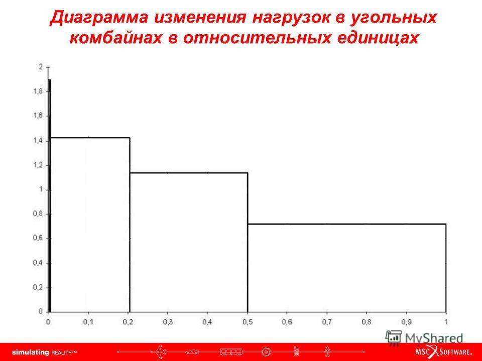 Диаграмма изменения нагрузок в угольных комбайнах в относительных единицах