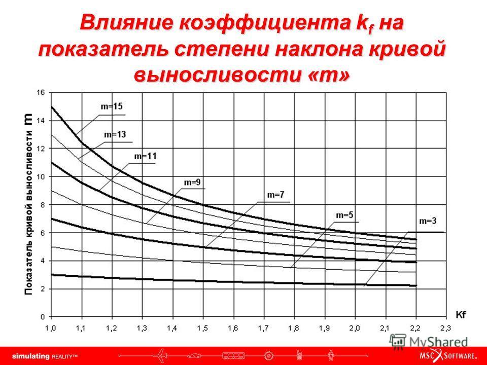 Влияние коэффициента k f на показатель степени наклона кривой выносливости «m»