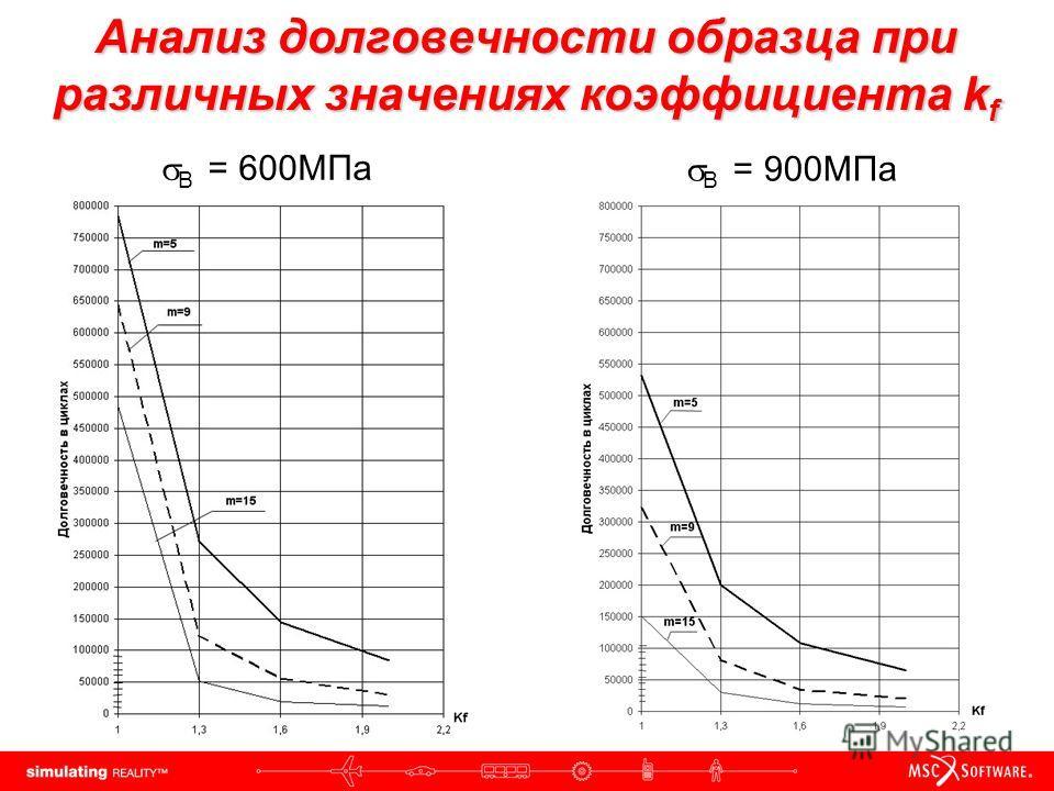 Анализ долговечности образца при различных значениях коэффициента k f В = 600МПа В = 900МПа