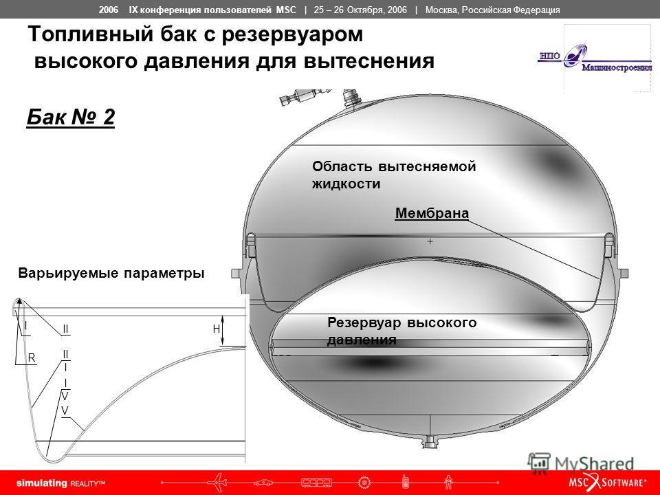 2006 IX конференция пользователей MSC | 25 – 26 Октября, 2006 | Москва, Российская Федерация Топливный бак с резервуаром высокого давления для вытеснения Резервуар высокого давления Область вытесняемой жидкости Мембрана I II II I IVIV V R H Варьируем