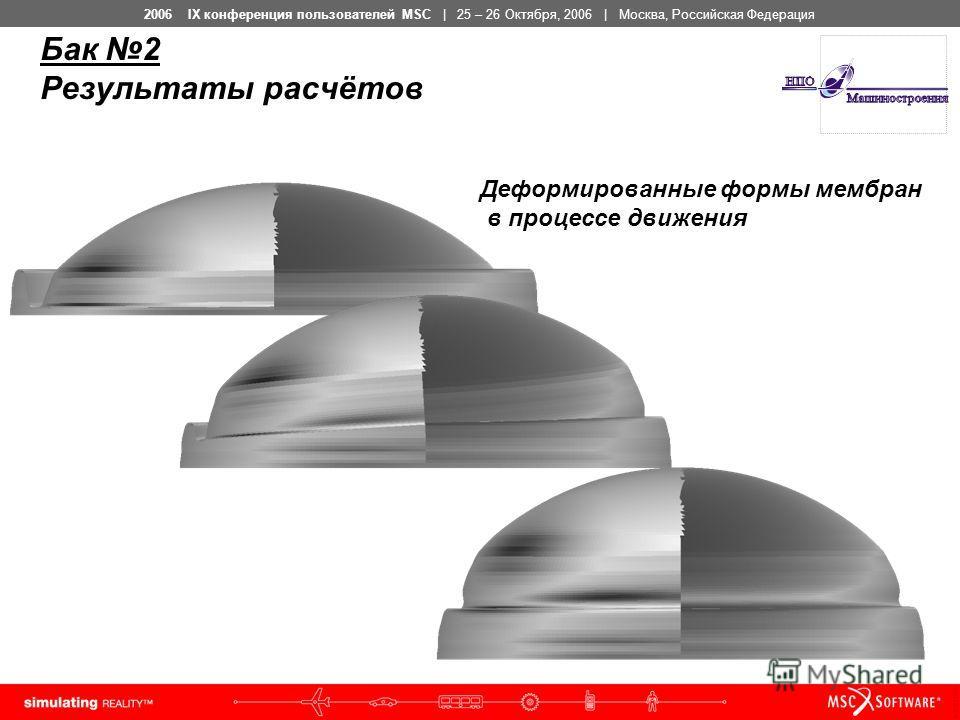 2006 IX конференция пользователей MSC | 25 – 26 Октября, 2006 | Москва, Российская Федерация Бак 2 Результаты расчётов Деформированные формы мембран в процессе движения