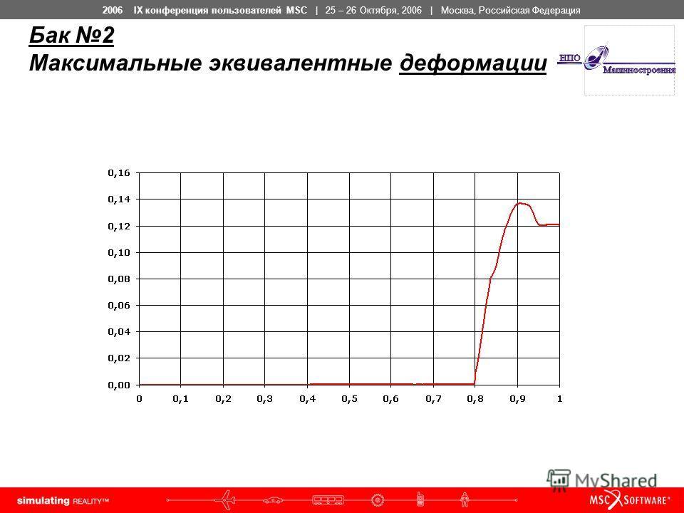 2006 IX конференция пользователей MSC | 25 – 26 Октября, 2006 | Москва, Российская Федерация Бак 2 Максимальные эквивалентные деформации