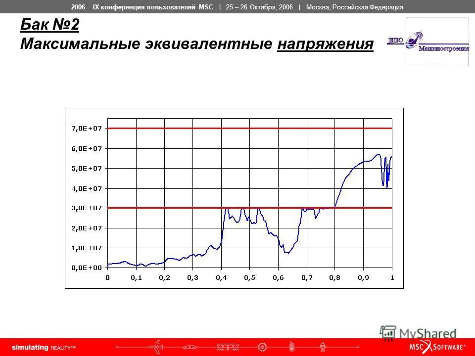2006 IX конференция пользователей MSC | 25 – 26 Октября, 2006 | Москва, Российская Федерация Бак 2 Максимальные эквивалентные напряжения