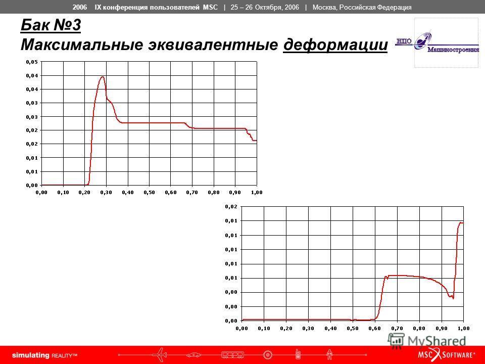 2006 IX конференция пользователей MSC | 25 – 26 Октября, 2006 | Москва, Российская Федерация Бак 3 Максимальные эквивалентные деформации