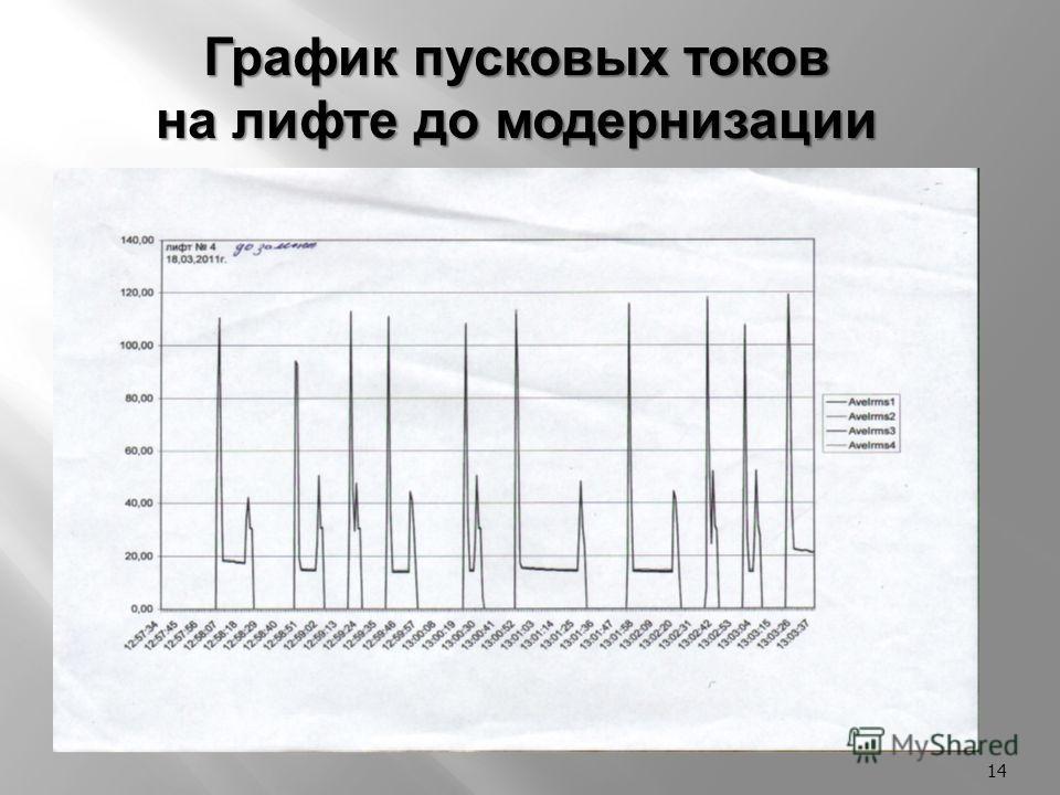 14 График пусковых токов на лифте до модернизации