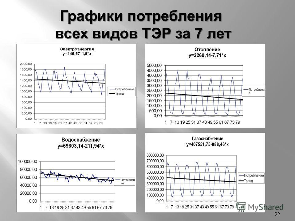 22 Графики потребления всех видов ТЭР за 7 лет