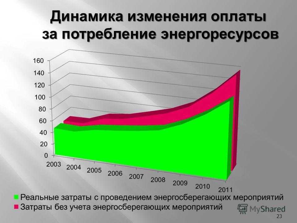23 Динамика изменения оплаты за потребление энергоресурсов