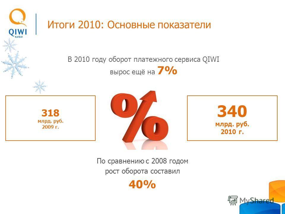 Итоги 2010: Основные показатели 340 млрд. руб. 2010 г. 318 млрд. руб. 2009 г. В 2010 году оборот платежного сервиса QIWI вырос ещё на 7% По сравнению с 2008 годом рост оборота составил 40%
