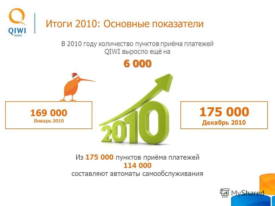 В 2010 году количество пунктов приёма платежей QIWI выросло ещё на 6 000 Итоги 2010: Основные показатели 175 000 Декабрь 2010 169 000 Январь 2010 Из 175 000 пунктов приёма платежей 114 000 составляют автоматы самообслуживания