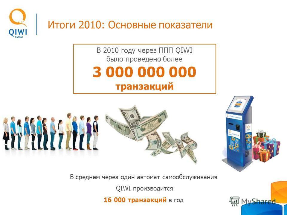 Итоги 2010: Основные показатели В среднем через один автомат самообслуживания QIWI производится 16 000 транзакций в год В 2010 году через ППП QIWI было проведено более 3 000 000 000 транзакций