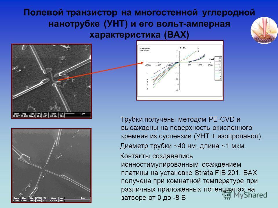 Полевой транзистор на многостенной углеродной нанотрубке (УНТ) и его вольт-амперная характеристика (ВАХ) Трубки получены методом PE-CVD и высаждены на поверхность окисленного кремния из суспензии (УНТ + изопропанол). Диаметр трубки ~40 нм, длина ~1 м