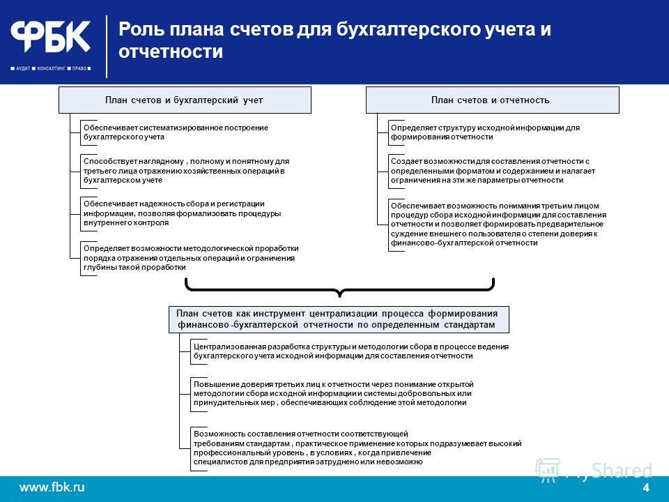 4 www.fbk.ru Роль плана счетов для бухгалтерского учета и отчетности План счетов и бухгалтерский учет Обеспечивает систематизированное построение бухгалтерского учета Способствует наглядному,полному и понятному для третьего лица отражению хозяйственн