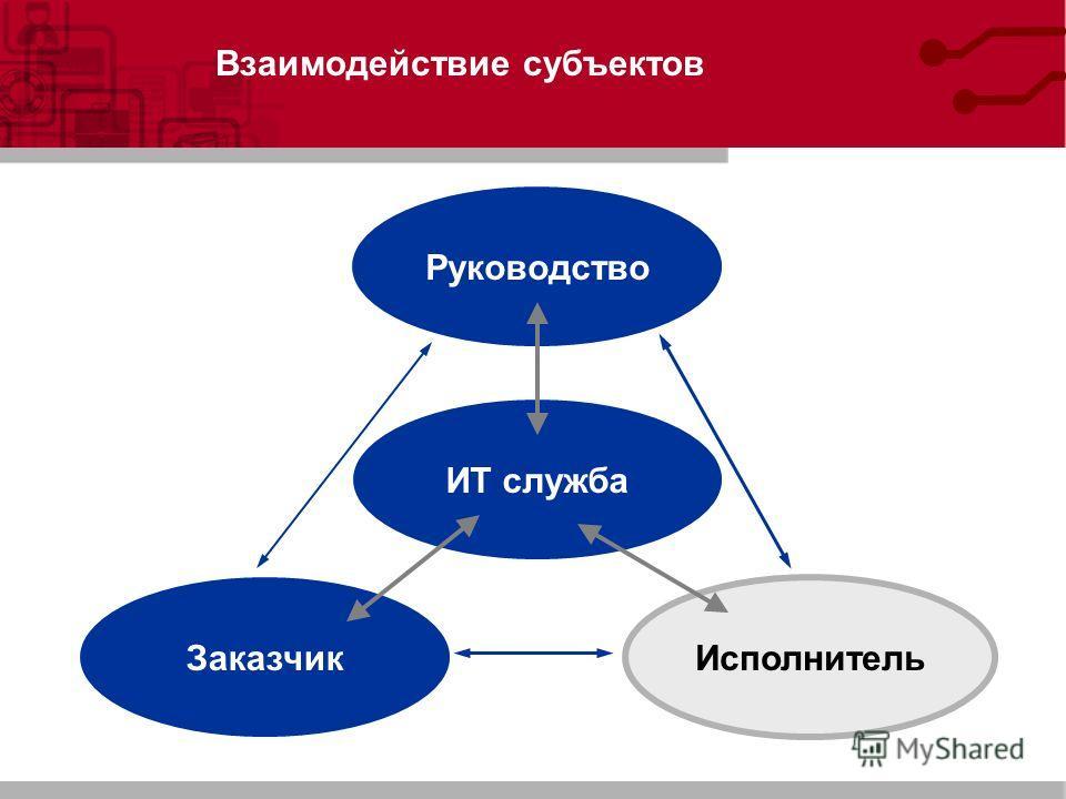 Взаимодействие субъектов Исполнитель Руководство Заказчик ИТ служба