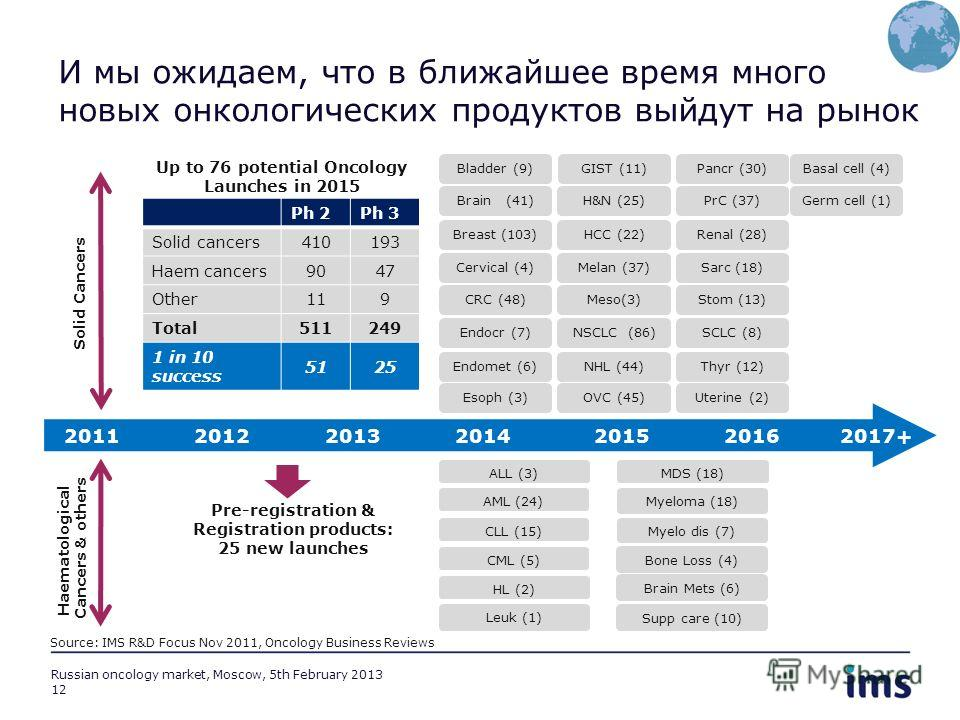 12 Russian oncology market, Moscow, 5th February 2013 Up to 76 potential Oncology Launches in 2015 Bone Loss (4) Brain Mets (6) Solid Cancers Haematological Cancers & others Basal cell (4) Germ cell (1) AML (24) CML (5) CLL (15) HL (2) Leuk (1) Myelo