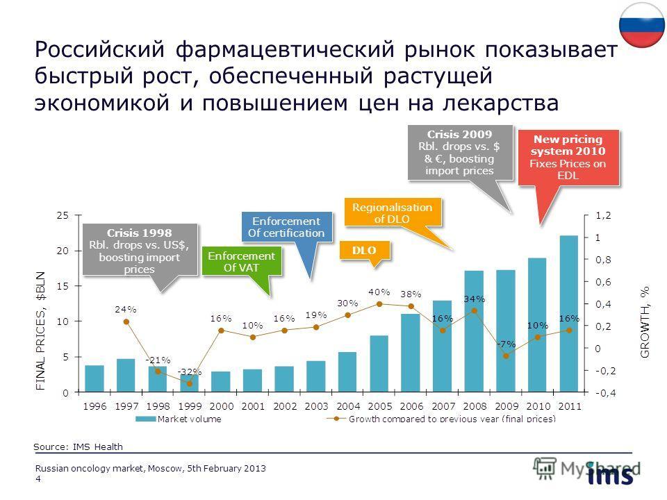 Российский фармацевтический рынок показывает быстрый рост, обеспеченный растущей экономикой и повышением цен на лекарства Regionalisation of DLO DLO Enforcement Of certification Enforcement Of certification Enforcement Of VAT Enforcement Of VAT New p
