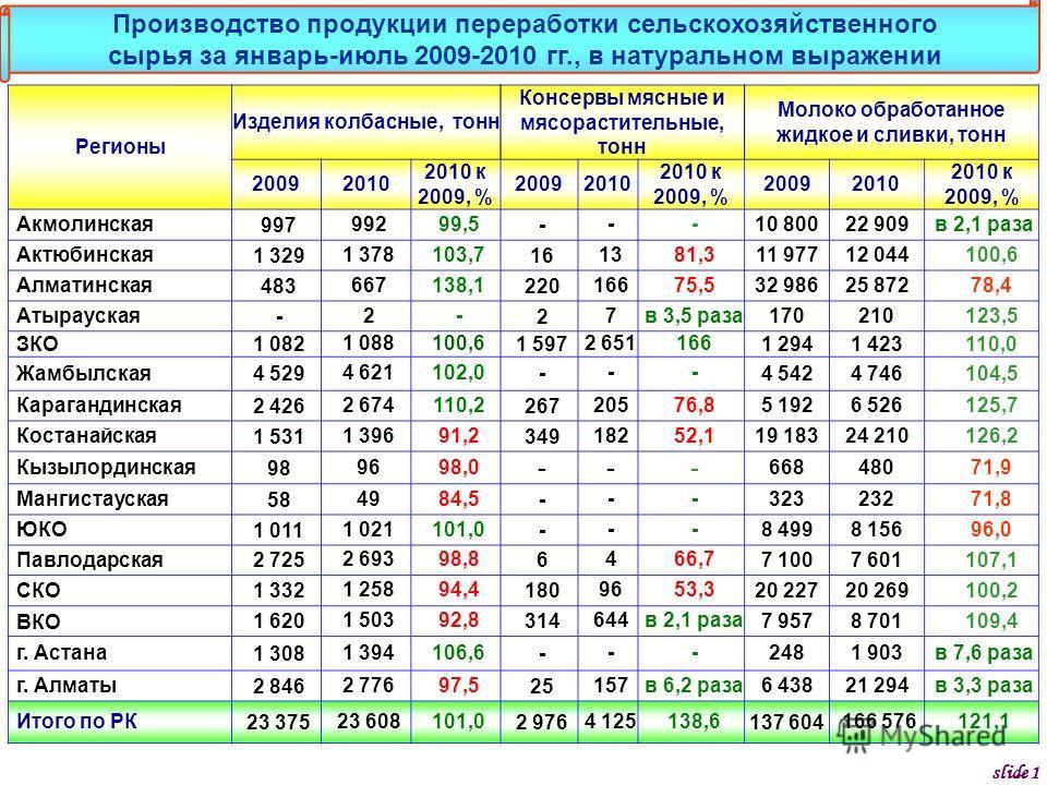 Регионы Изделия колбасные, тонн Консервы мясные и мясорастительные, тонн Молоко обработанное жидкое и сливки, тонн 20092010 2010 к 2009, % 20092010 2010 к 2009, % 20092010 2010 к 2009, % Акмолинская 99799299,5--- 10 80022 909 в 2,1 раза Актюбинская 1