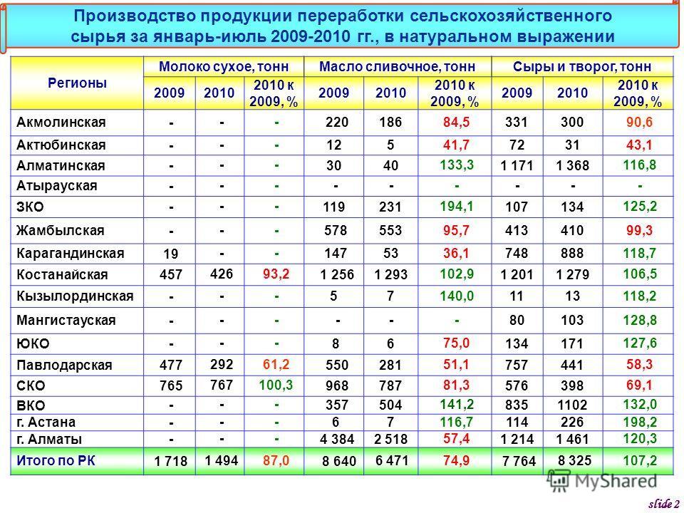Регионы Молоко сухое, тоннМасло сливочное, тоннСыры и творог, тонн 20092010 2010 к 2009, % 20092010 2010 к 2009, % 20092010 2010 к 2009, % Акмолинская --- 220186 84,5 331300 90,6 Актюбинская --- 125 41,7 7231 43,1 Алматинская --- 3040 133,3 1 1711 36