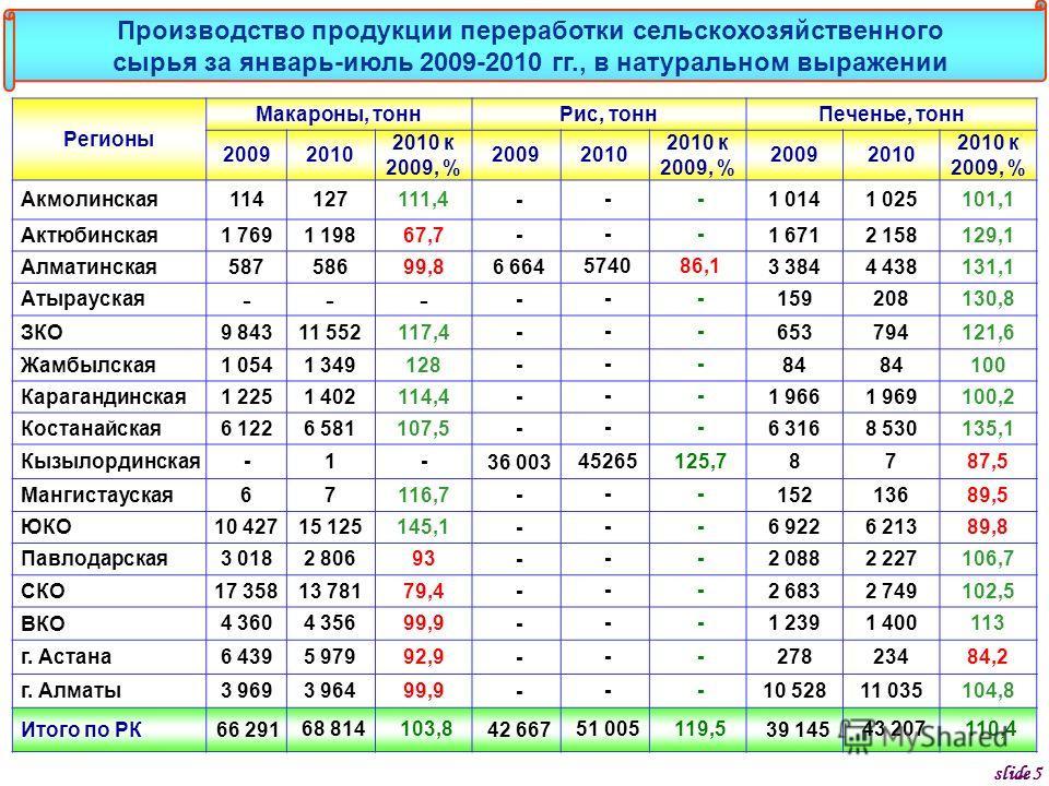 Регионы Макароны, тоннРис, тоннПеченье, тонн 20092010 2010 к 2009, % 20092010 2010 к 2009, % 20092010 2010 к 2009, % Акмолинская114127111,4 --- 1 0141 025101,1 Актюбинская1 7691 19867,7 --- 1 6712 158129,1 Алматинская58758699,8 6 664574086,1 3 3844 4