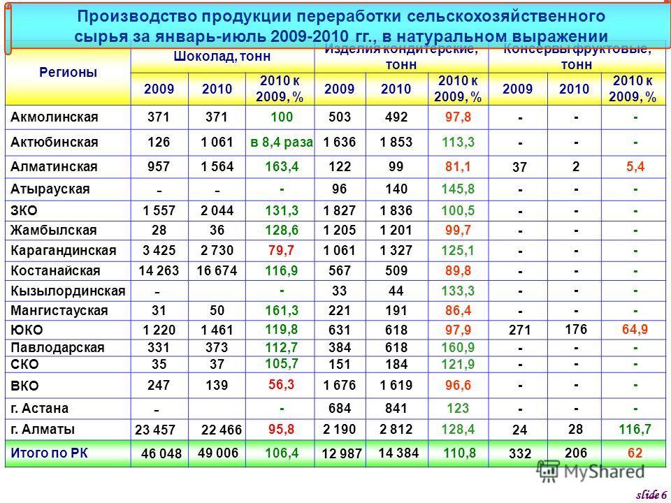 Регионы Шоколад, тонн Изделия кондитерские, тонн Консервы фруктовые, тонн 20092010 2010 к 2009, % 20092010 2010 к 2009, % 20092010 2010 к 2009, % Акмолинская371 100 50349297,8 --- Актюбинская1261 061 в 8,4 раза 1 6361 853113,3 --- Алматинская9571 564