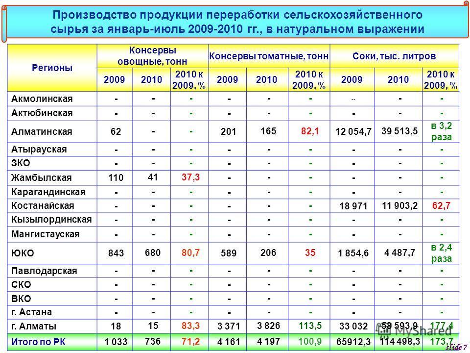 Регионы Консервы овощные, тонн Консервы томатные, тоннСоки, тыс. литров 20092010 2010 к 2009, % 20092010 2010 к 2009, % 20092010 2010 к 2009, % Акмолинская ------ -- -- Актюбинская --------- Алматинская 62--20116582,112 054,739 513,5 в 3,2 раза Атыра