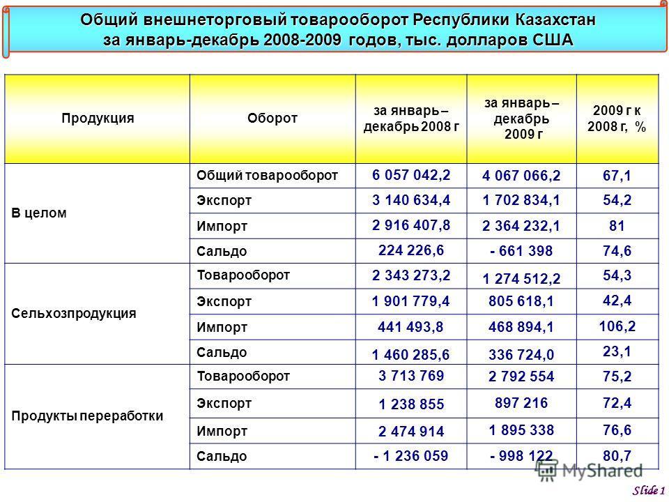 ПродукцияОборот за январь – декабрь 2008 г за январь – декабрь 2009 г 2009 г к 2008 г, % В целом Общий товарооборот 6 057 042,2 4 067 066,267,1 Экспорт 3 140 634,4 1 702 834,154,2 Импорт 2 916 407,8 2 364 232,181 Сальдо 224 226,6 - 661 39874,6 Сельхо