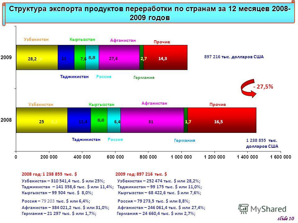 Структура экспорта переработки по странам за 12 месяцев 2008- 2009 годов Структура экспорта продуктов переработки по странам за 12 месяцев 2008- 2009 годов Кыргызстан Россия Германия Узбекистан Таджикистан Афганистан Прочие 897 216 тыс. долларов США