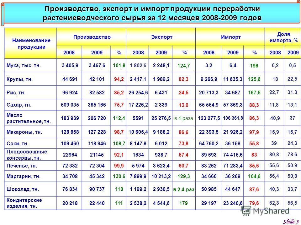 Slide 3 Наименование продукции ПроизводствоЭкспортИмпорт Доля импорта, % 20082009%20082009%20082009%20082009 Мука, тыс. тн.3 405,93 467,6101,81 802,62 248,1 124,7 3,26,4 196 0,2 0,5 Крупы, тн.44 69142 10194,22 417,11 989,2 82,3 9 266,911 635,3 125,6