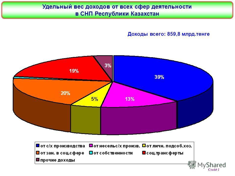 Слайд 1 Доходы всего: 859,8 млрд.тенге Удельный вес доходов от всех сфер деятельности в СНП Республики Казахстан
