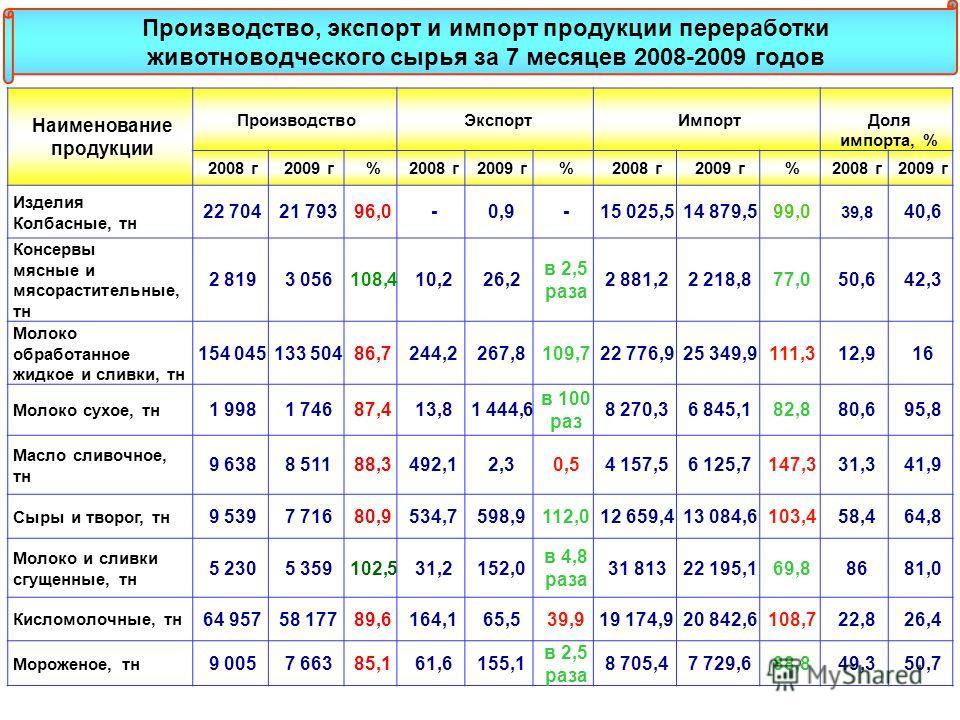 Наименование продукции ПроизводствоЭкспортИмпортДоля импорта, % 2008 г2009 г%2008 г2009 г%2008 г2009 г%2008 г2009 г Изделия Колбасные, тн 22 70421 79396,0-0,9-15 025,514 879,599,0 39,8 40,6 Консервы мясные и мясорастительные, тн 2 8193 056108,410,226