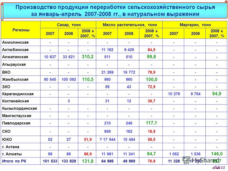 Регионы Сахар, тоннМасло растительное, тоннМаргарин, тонн 20072008 2008 к 2007, % 20072008 2008 к 2007, % 20072008 2008 к 2007, % Акмолинская--------- Актюбинская---11 1629 42984,5--- Алматинская10 83733 621 310,2 511510 99,8 --- Атырауская---------
