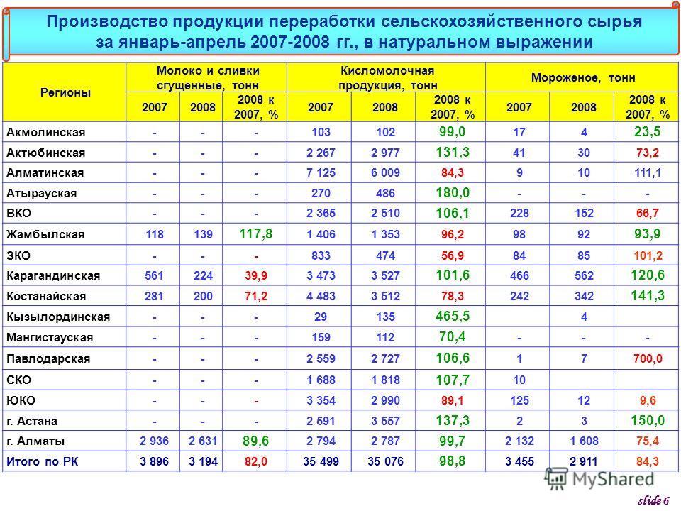 Регионы Молоко и сливки сгущенные, тонн Кисломолочная продукция, тонн Мороженое, тонн 20072008 2008 к 2007, % 20072008 2008 к 2007, % 20072008 2008 к 2007, % Акмолинская---103102 99,0 174 23,5 Актюбинская---2 2672 977 131,3 413073,2 Алматинская---7 1
