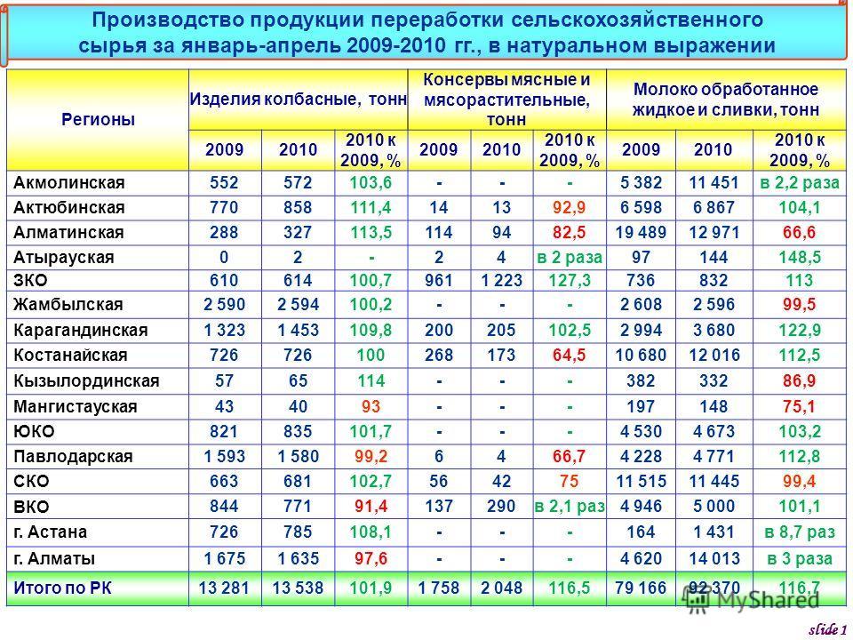 Регионы Изделия колбасные, тонн Консервы мясные и мясорастительные, тонн Молоко обработанное жидкое и сливки, тонн 20092010 2010 к 2009, % 20092010 2010 к 2009, % 20092010 2010 к 2009, % Акмолинская552572103,6---5 38211 451в 2,2 раза Актюбинская77085
