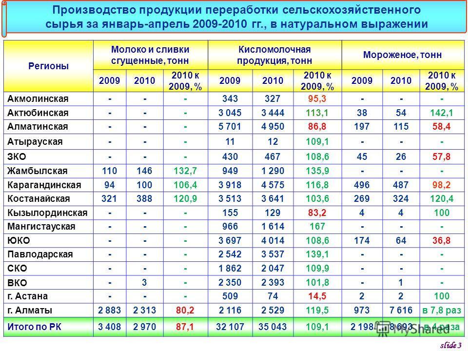 Регионы Молоко и сливки сгущенные, тонн Кисломолочная продукция, тонн Мороженое, тонн 20092010 2010 к 2009, % 20092010 2010 к 2009, % 20092010 2010 к 2009, % Акмолинская---34332795,3--- Актюбинская---3 0453 444113,13854142,1 Алматинская---5 7014 9508