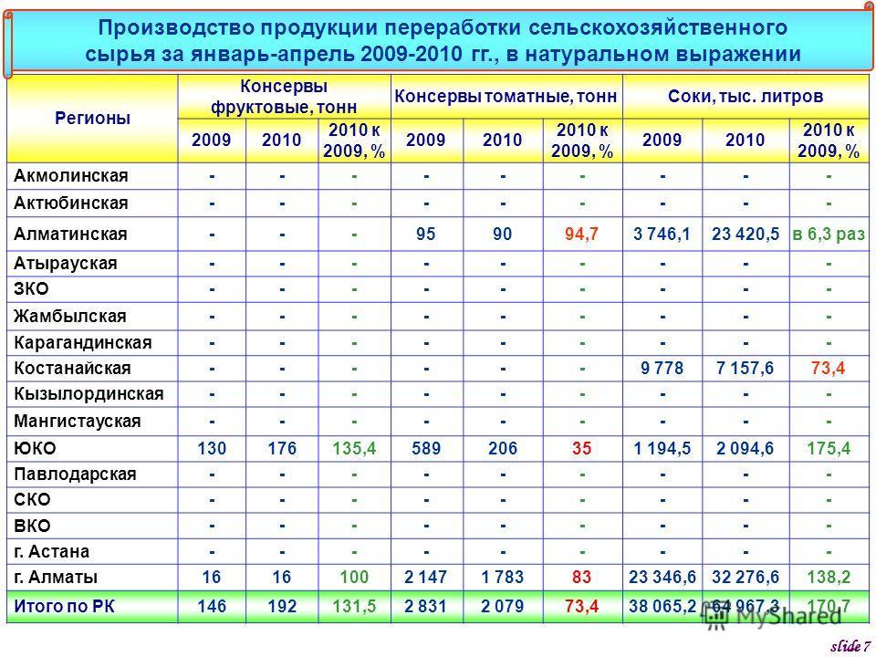 Регионы Консервы фруктовые, тонн Консервы томатные, тоннСоки, тыс. литров 20092010 2010 к 2009, % 20092010 2010 к 2009, % 20092010 2010 к 2009, % Акмолинская--------- Актюбинская--------- Алматинская---959094,73 746,123 420,5в 6,3 раз Атырауская-----