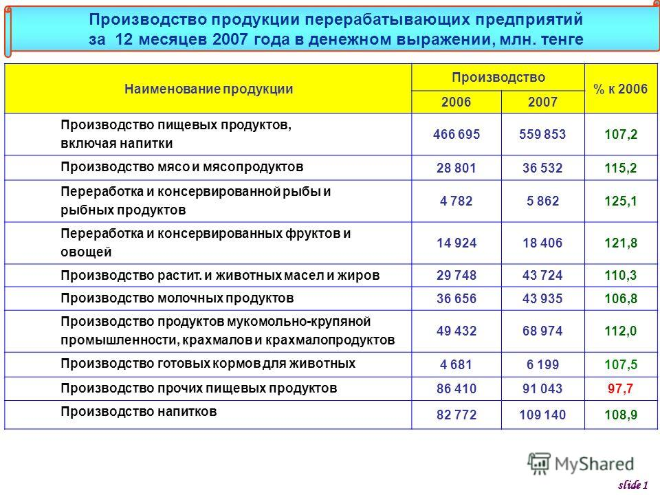 Наименование продукции Производство % к 2006 20062007 Производство пищевых продуктов, включая напитки 466 695559 853107,2 Производство мясо и мясопродуктов 28 80136 532115,2 Переработка и консервированной рыбы и рыбных продуктов 4 7825 862125,1 Перер