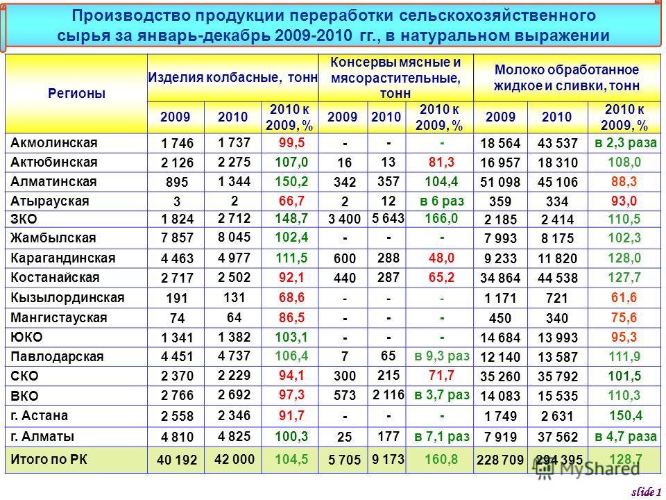 Регионы Изделия колбасные, тонн Консервы мясные и мясорастительные, тонн Молоко обработанное жидкое и сливки, тонн 20092010 2010 к 2009, % 20092010 2010 к 2009, % 20092010 2010 к 2009, % Акмолинская 1 7461 73799,5--- 18 56443 537 в 2,3 раза Актюбинск