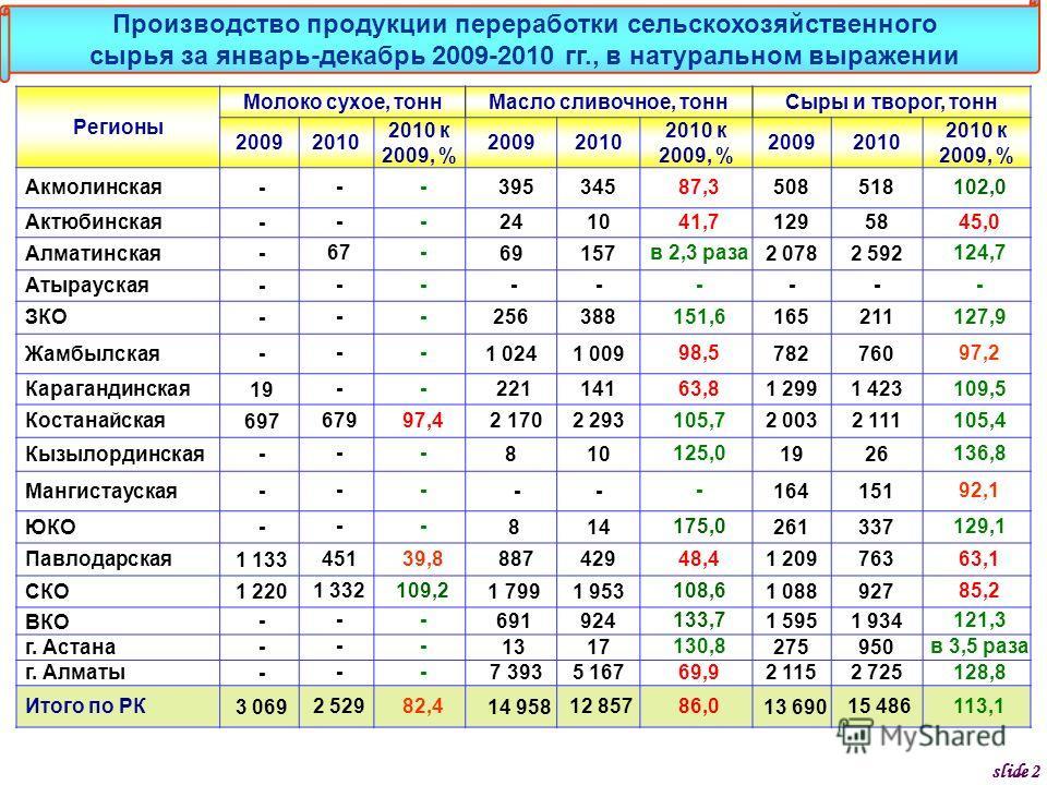 Регионы Молоко сухое, тоннМасло сливочное, тоннСыры и творог, тонн 20092010 2010 к 2009, % 20092010 2010 к 2009, % 20092010 2010 к 2009, % Акмолинская --- 395345 87,3 508518 102,0 Актюбинская --- 2410 41,7 12958 45,0 Алматинская -67- 69157 в 2,3 раза