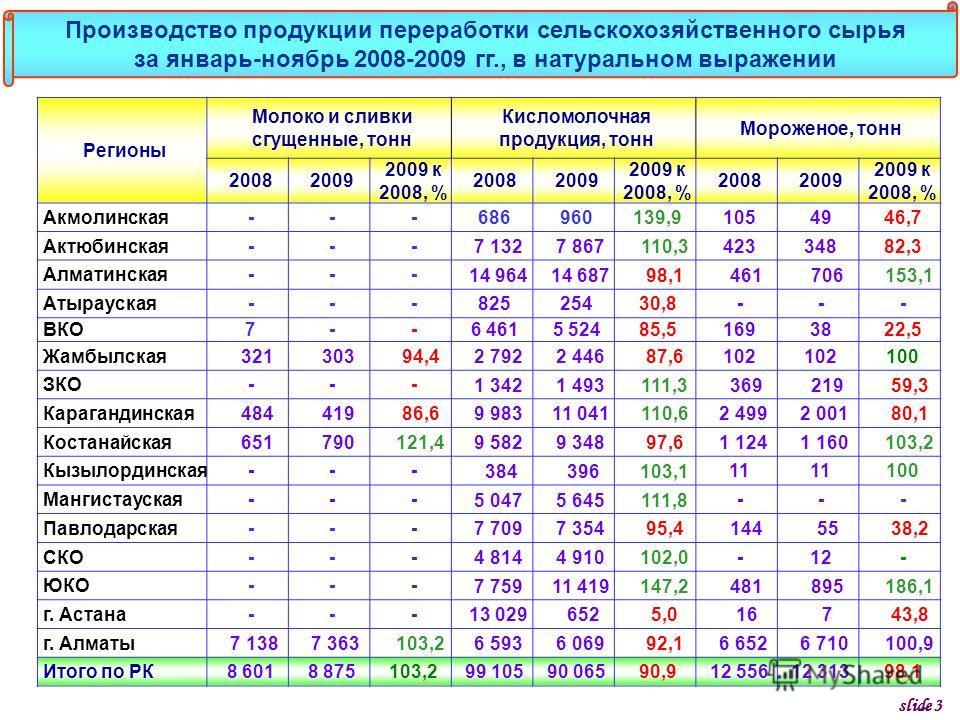 Регионы Молоко и сливки сгущенные, тонн Кисломолочная продукция, тонн Мороженое, тонн 20082009 2009 к 2008, % 20082009 2009 к 2008, % 20082009 2009 к 2008, % Акмолинская---686960139,91054946,7 Актюбинская--- 7 132 7 867 110,3 42334882,3 Алматинская--