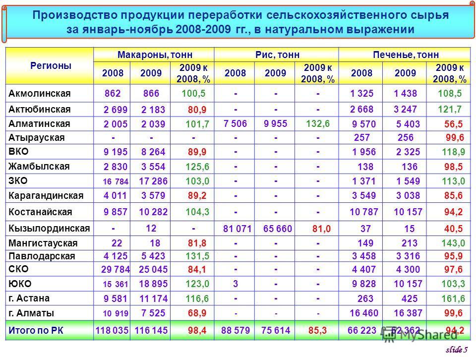 Регионы Макароны, тоннРис, тоннПеченье, тонн 20082009 2009 к 2008, % 20082009 2009 к 2008, % 20082009 2009 к 2008, % Акмолинская862866100,5---1 3251 438108,5 Актюбинская 2 699 2 183 80,9 ---2 6683 247121,7 Алматинская 2 005 2 039 101,7 7 5069 955132,