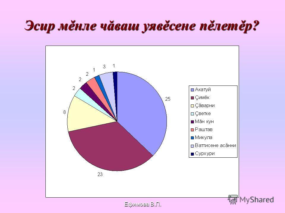 Ефимова В.П. Чăваш уявěсем