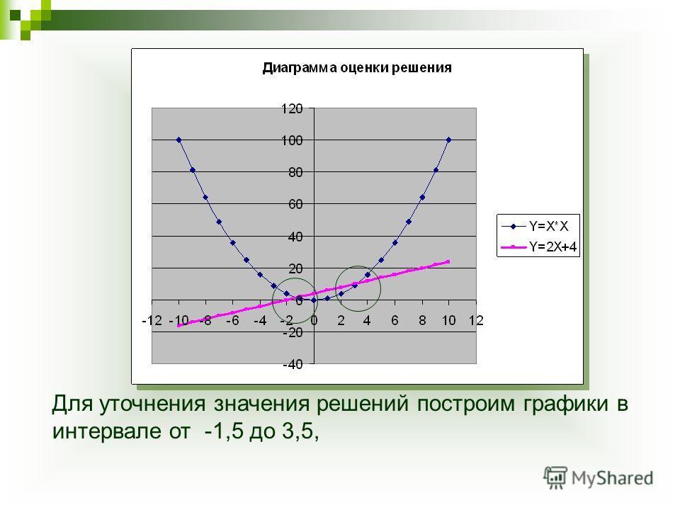 Для уточнения значения решений построим графики в интервале от -1,5 до 3,5,