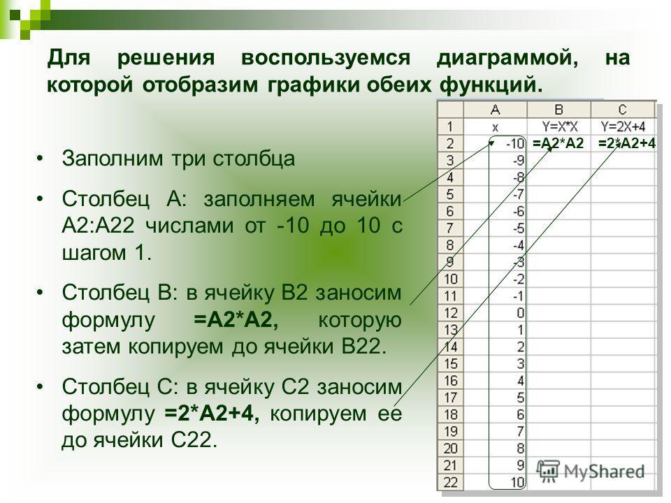 Для решения воспользуемся диаграммой, на которой отобразим графики обеих функций. Заполним три столбца Столбец А: заполняем ячейки А2:А22 числами от -10 до 10 с шагом 1. Столбец В: в ячейку В2 заносим формулу =А2*А2, которую затем копируем до ячейки